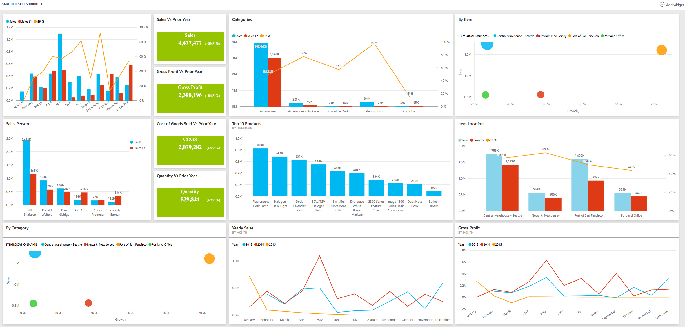 sage 300 sales dashboard