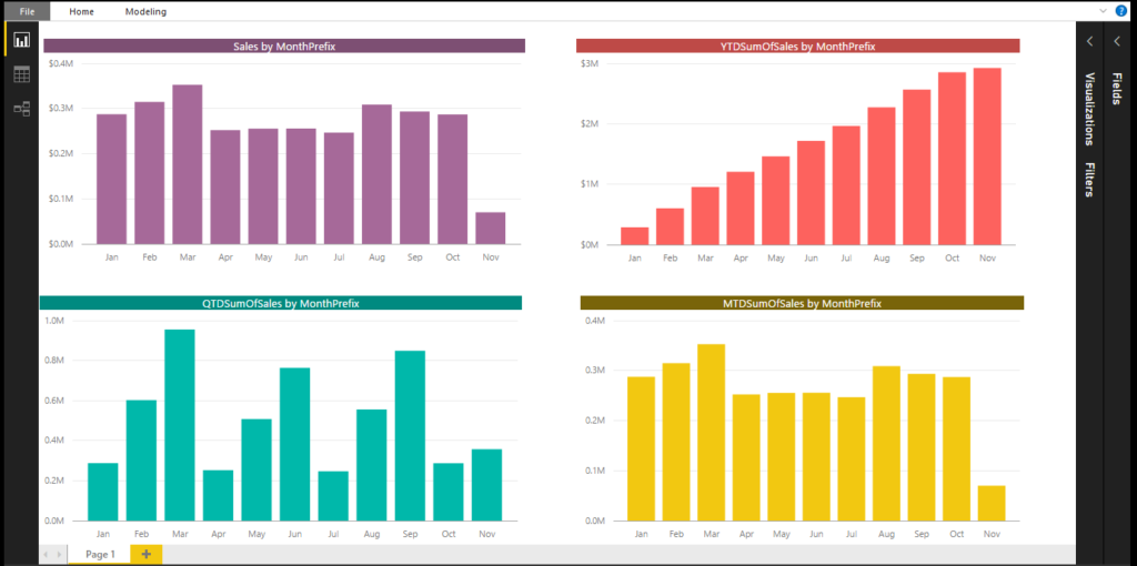 Power BI Tips - Calculate YTD values