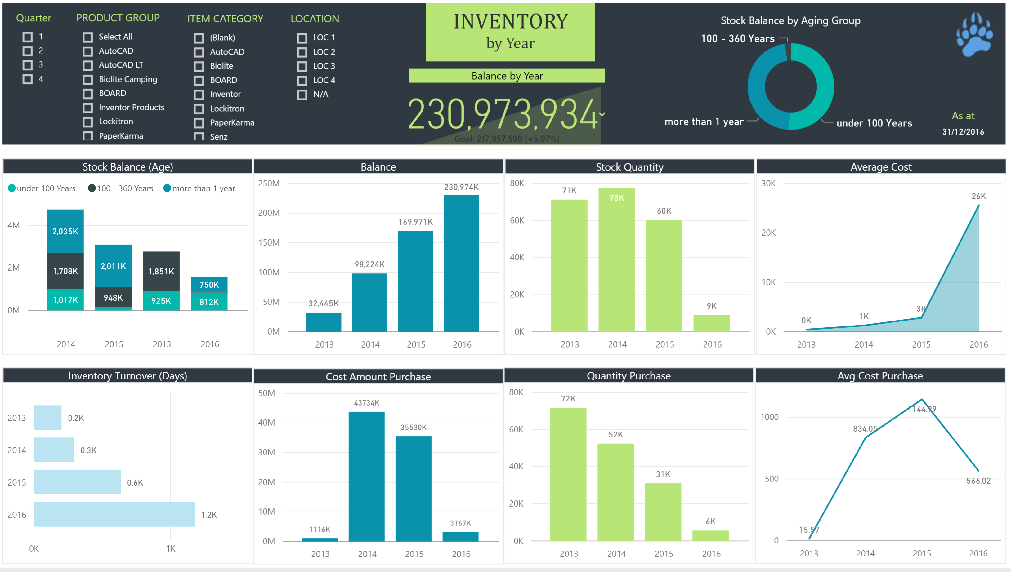Data Bear Power BI Inventory Analysis