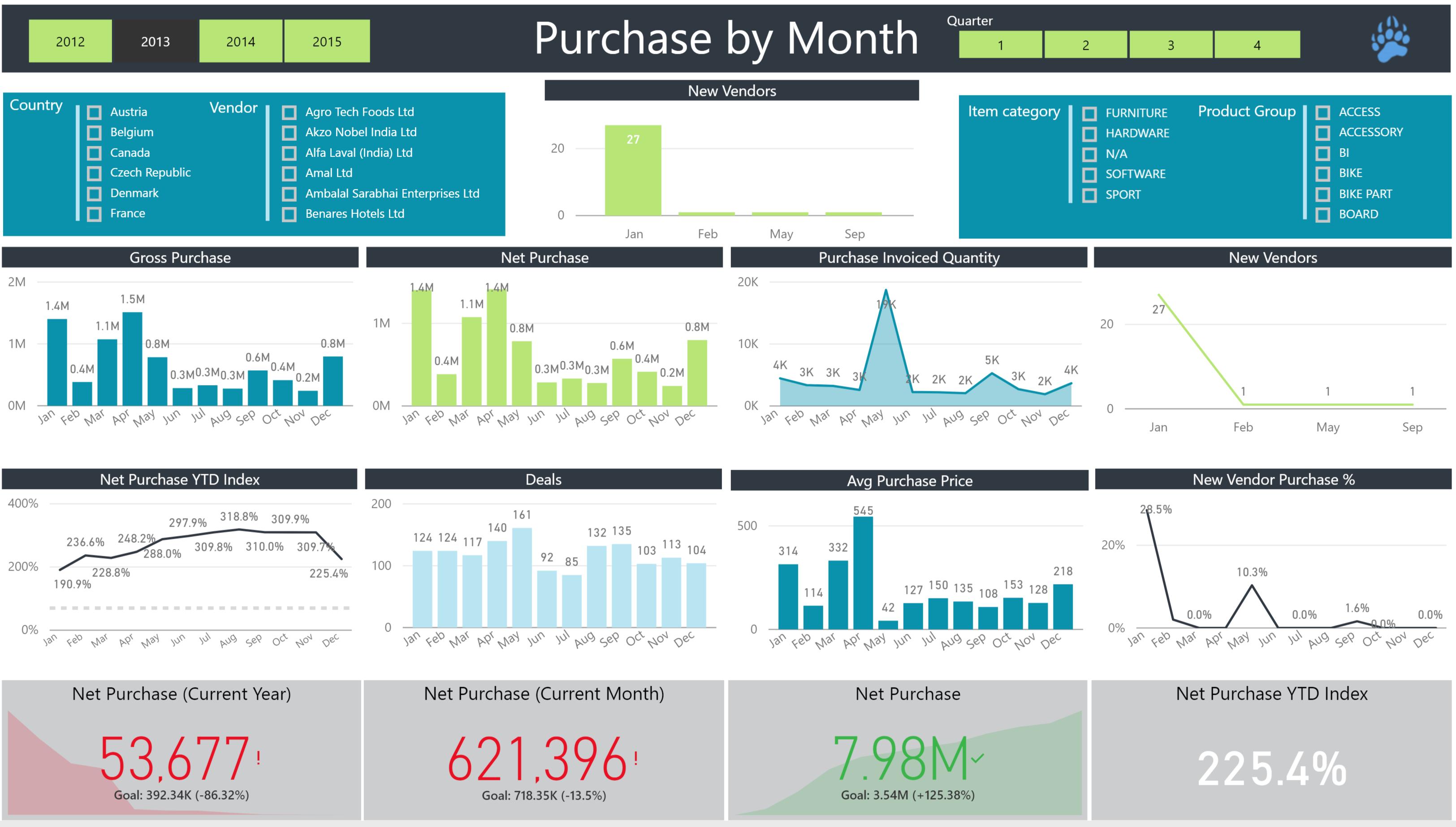 Data Bear Power BI Purchases report