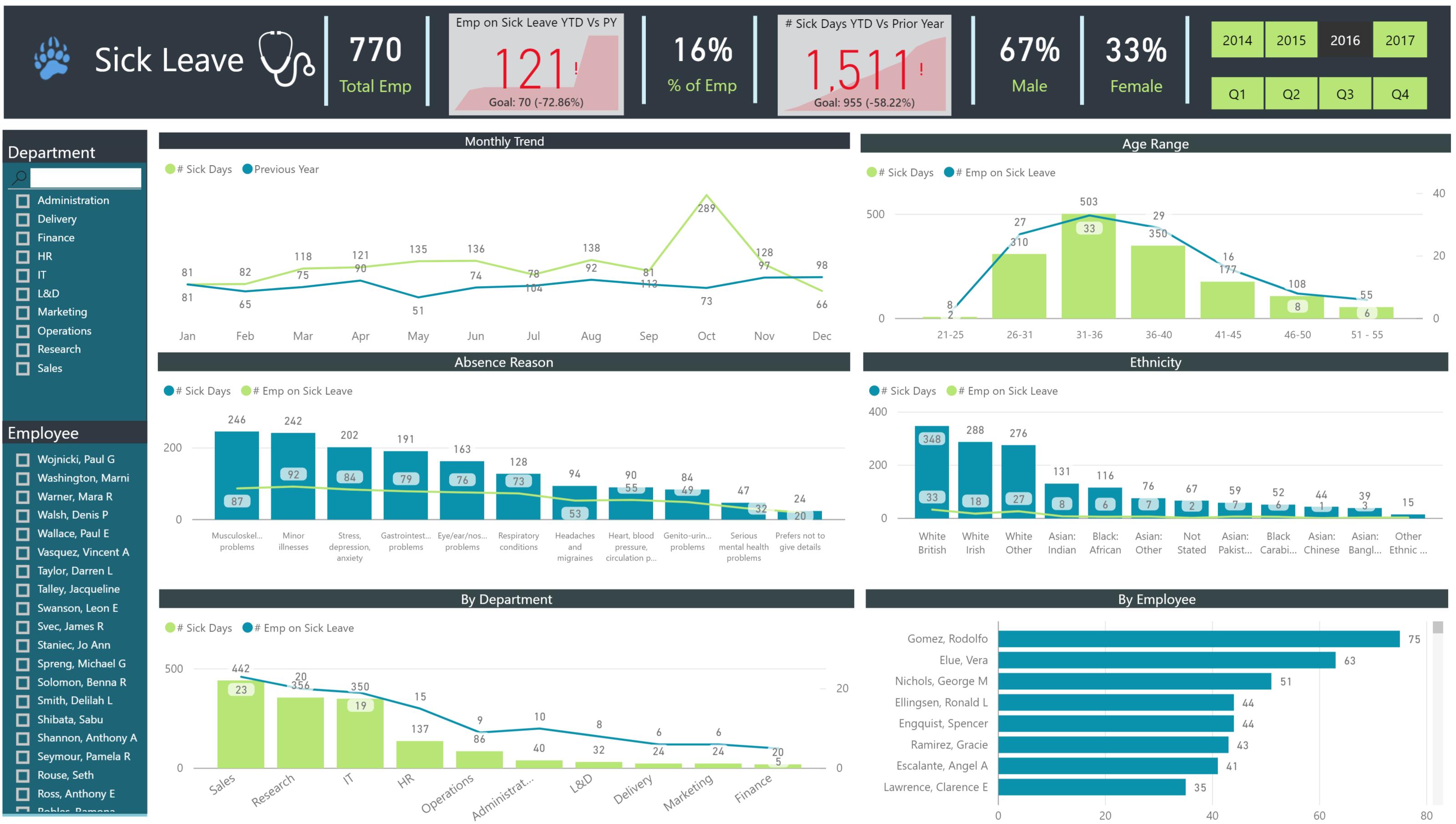 Data Bear Power BI HR dashboard