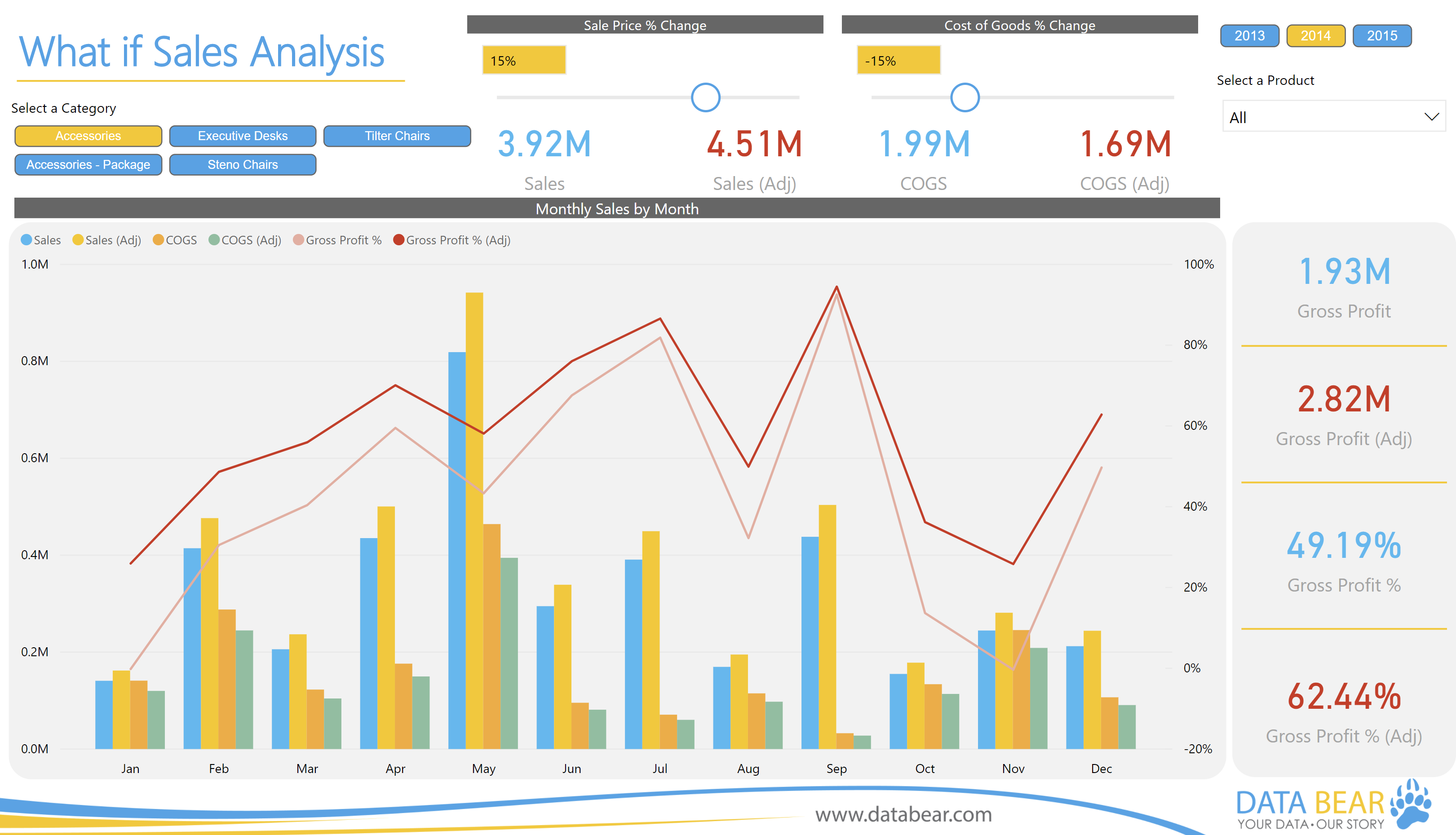 Power BI What-if Sales