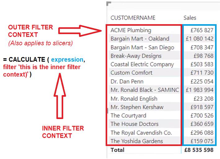 Sales Matrix Filter Context