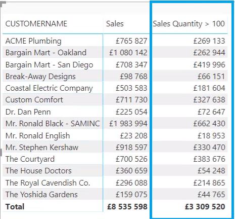Sales Quantity greater than 100_Matrix