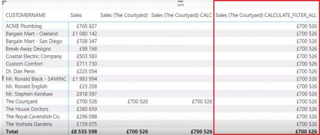 Sales_The Courtyard_CALCULATE_FILTER_ALL_table