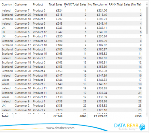 How to use the DAX RANKX function in Power BI - Databear
