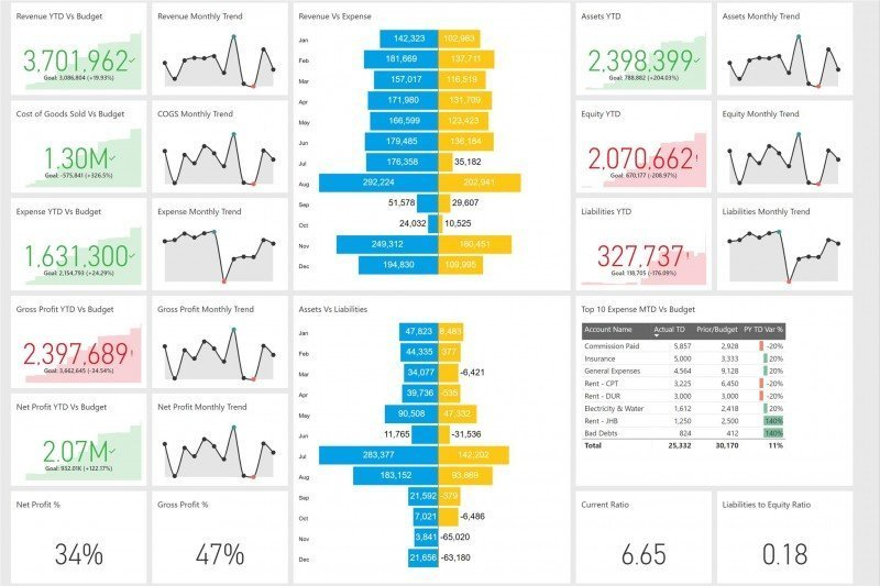 1 for Power BI Training in London | Microsoft Power - Data Bear